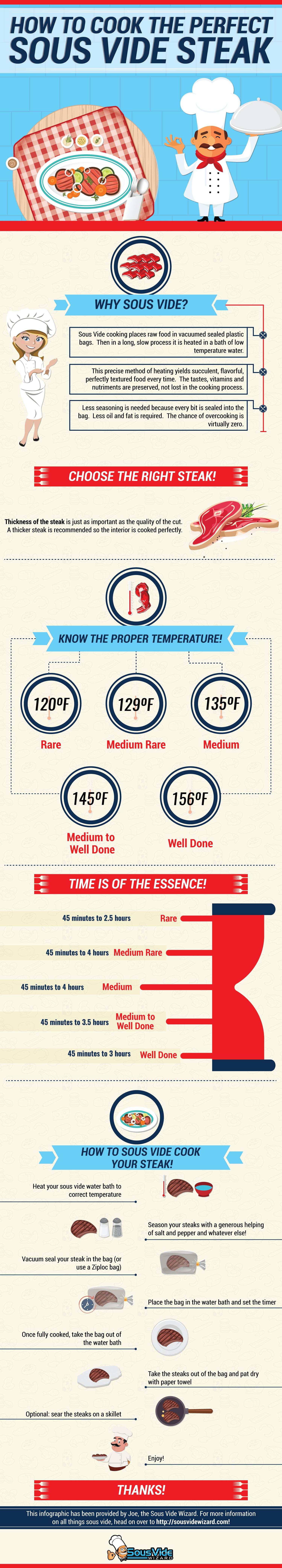 Sous Vide Steak Infographic-min